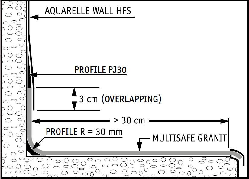 Schema instalare racord tapet pvc pardoseală